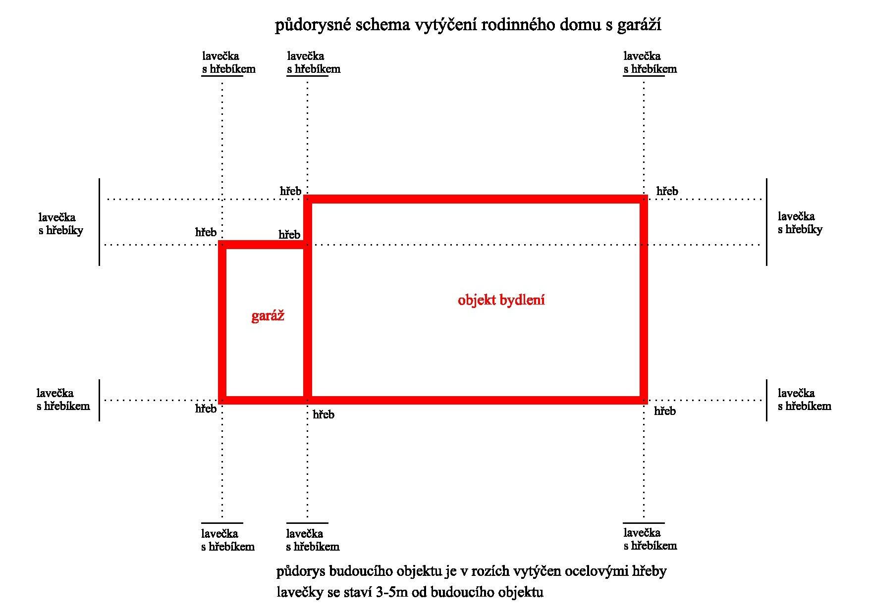 Geodeticke Prace Vytyceni Staveb